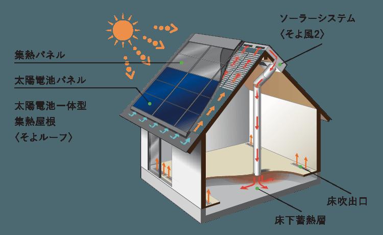 エネルギーを創る 次世代ソーラーシステム「そよ風」